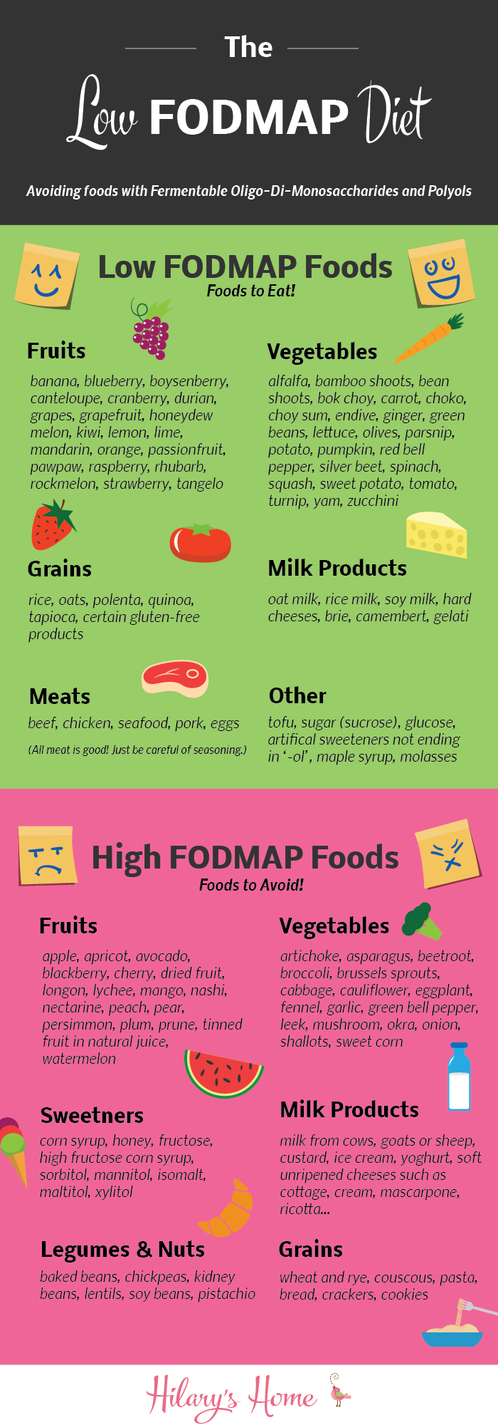 What Is The Low Fodmap T